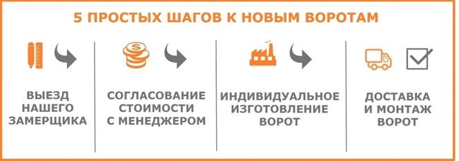 5 shagov k novym vorotam Harkov